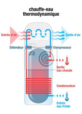 Ball thermodynamische warmwasserbereiter leinwandbilder • bilder ...