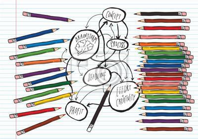 Brainstorm auf liniertem Papier mit Farbstiften
