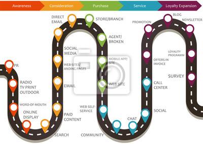 Bild Customer journey map