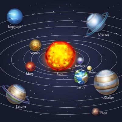 Bild Planeten umkreisen