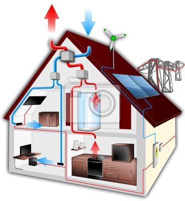 Rekuperator, photovoltaik und windenergie zu hause leinwandbilder ...