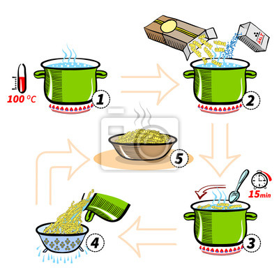 Schritt für Schritt Rezept Infografik zum Kochen von Nudeln