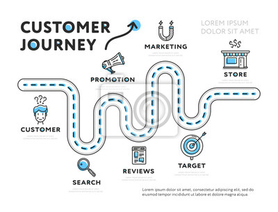 Bild Simple web design of infographic template representing journey of customer isolated on white background