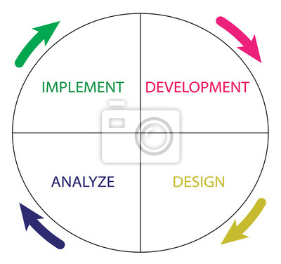 Bild Software development life cycle