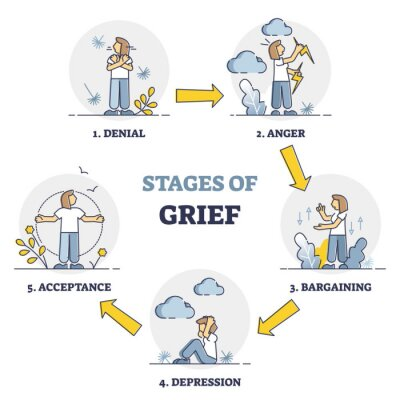 Bild Stages of grief as emotional process with mental getting over outline diagram. Educational explanation with denial, anger, bargaining, depression or acceptance as part of psychological problem process