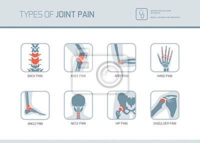 Bild Types of joint pain