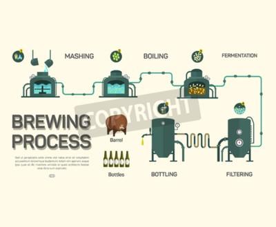 Fototapete Bier Brauprozess Infografik. Flacher Stil, Infografik
