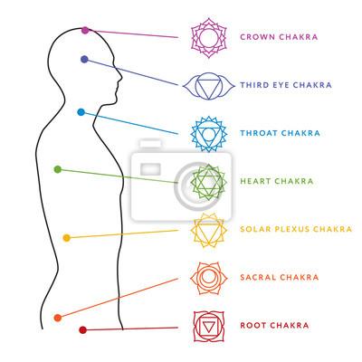 Chakra-system der menschlichen körper-diagramm. sieben chakra ...
