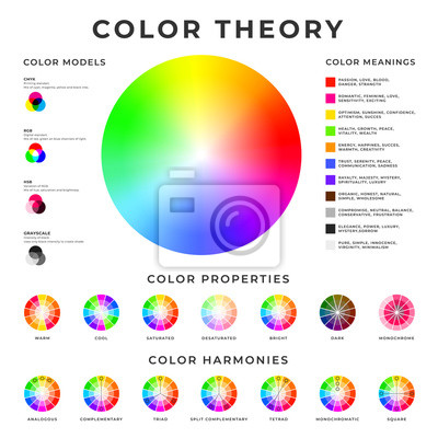Fototapete Color theory placard. Colour models, harmonies, properties and meanings memo poster design.