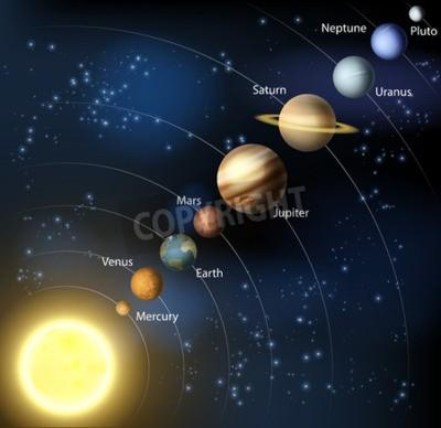 Umlaufbahn Planeten