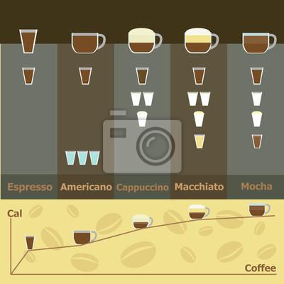 Einfache infografik heißen kaffee getränke kalorien fototapete ...