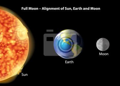 Erde, Mond und Sonne Ausrichtung