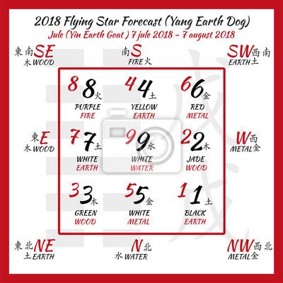 Feng Shui Zahlen fliegende sterne prognose 2018 chinesische hieroglyphen zahlen