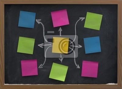 Haftnotizen auf Tafel Mindmap