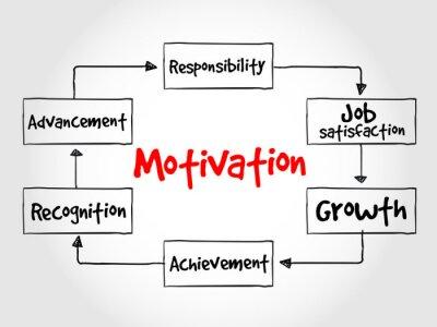 Fototapete Motivation process, business concept