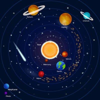 Fototapete Planeten des Sonnensystems: Pluto, Neptun, Quecksilber, Mars