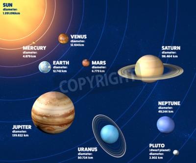 Fototapete Sonnensystem Planeten Durchmesser, Größen und Abmessungen