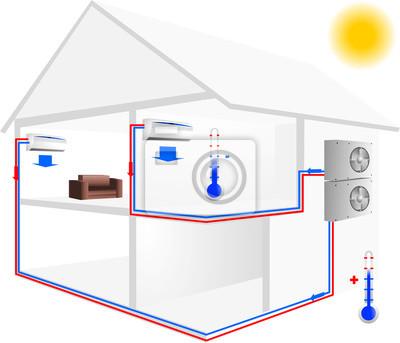 Split einheit schema zu hause fototapete • fototapeten Klimaanlage ...