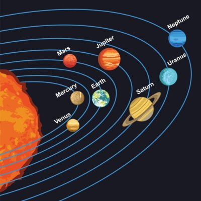 Poster Abbildung des Sonnensystems, das Planeten um Sonne zeigt