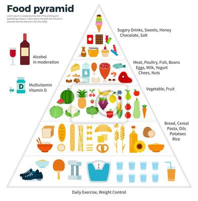 Gemütlich Essen Pyramide Vorlage Bilder - Beispiel Wiederaufnahme ...