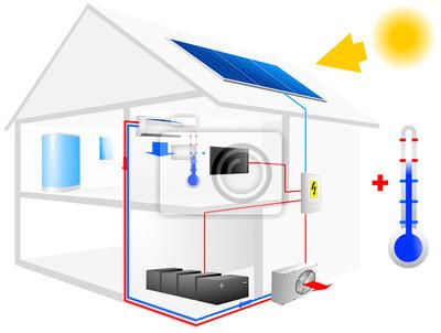 Installation aus raster im haus mit klimaanlage wandposter • poster ...