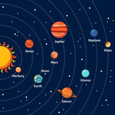 Poster Sonnensystem und Planeten Bahnen Hintergrund