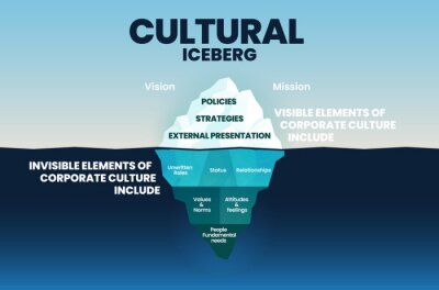 Sticker Corporate cultural iceberg template on surface is visible elements and underwater is invisible in corporation culture concept for vision and mission elements into blue infographic vector presentation.