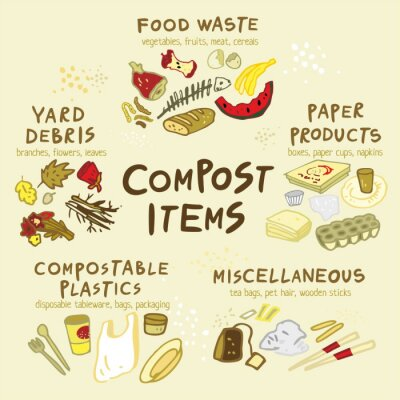 The schema for the elements in the production of compost. Food, paper, flowers, compostable plastic hand-drawn in a flat style. Organic waste for domestic composting. Cartoon vector illustration